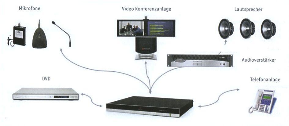 Polycom SoundStructure(TM)